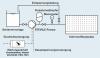 Die Steinle Filterpressenpumpe Eigenschaften Installation